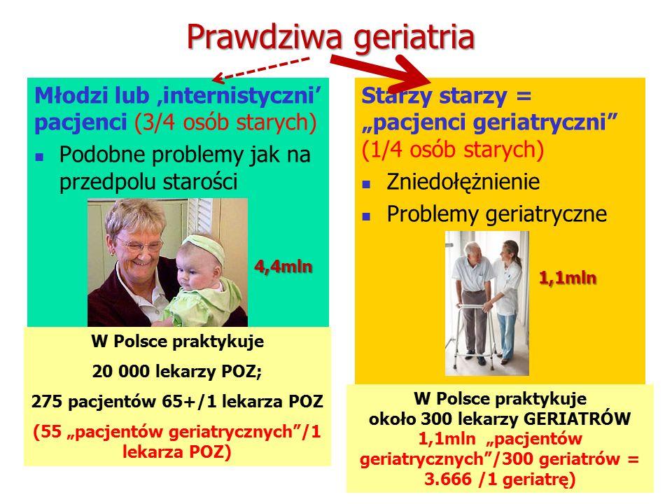 """Prawdziwa geriatria Młodzi lub 'internistyczni' pacjenci (3/4 osób starych) Podobne problemy jak na przedpolu starości Starzy starzy = """"pacjenci geriatryczni (1/4 osób starych) Zniedołężnienie Problemy geriatryczne 4,4mln 1,1mln W Polsce praktykuje 20 000 lekarzy POZ; 275 pacjentów 65+/1 lekarza POZ (55 """"pacjentów geriatrycznych /1 lekarza POZ) W Polsce praktykuje około 300 lekarzy GERIATRÓW 1,1mln """"pacjentów geriatrycznych /300 geriatrów = 3.666 /1 geriatrę)"""
