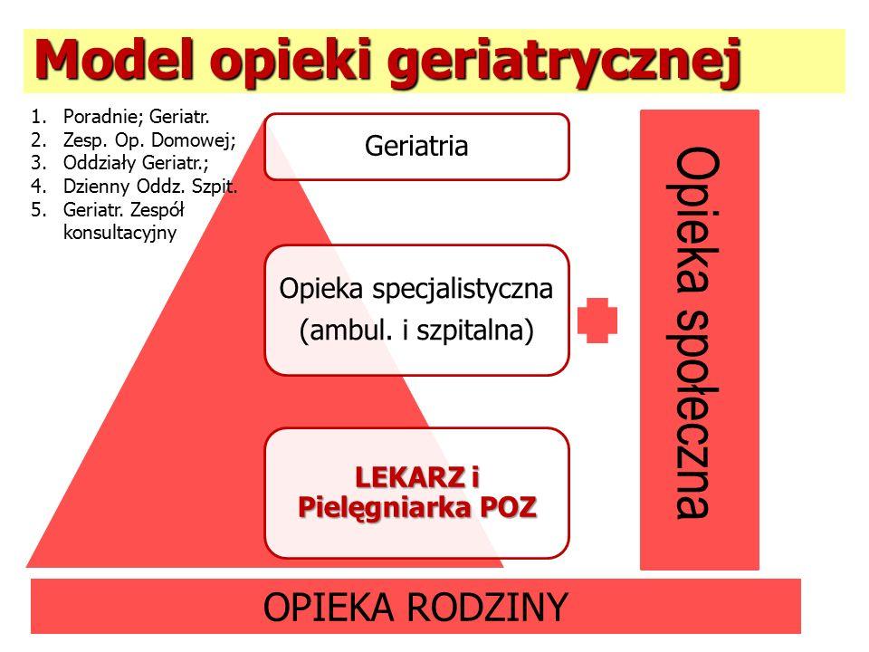 Model opieki geriatrycznej Geriatria Opieka specjalistyczna (ambul.