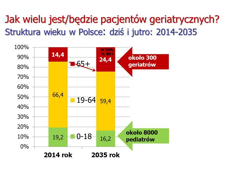 Jak wielu jest/będzie pacjentów geriatrycznych Struktura wieku w Polsce : dziś i jutro: 2014-2035