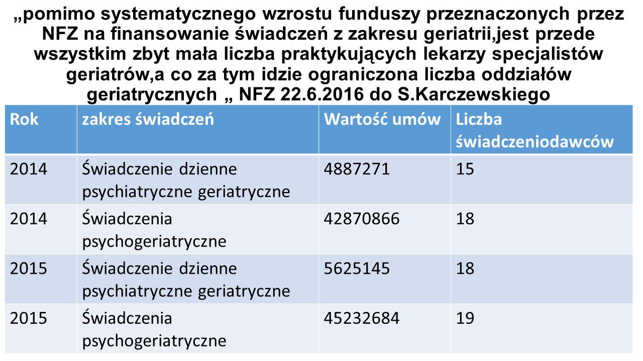 """""""pomimo systematycznego wzrostu funduszy przeznaczonych przez NFZ na finansowanie świadczeń z zakresu geriatrii,jest przede wszystkim zbyt mała liczba praktykujących lekarzy specjalistów geriatrów,a co za tym idzie ograniczona liczba oddziałów geriatrycznych """" NFZ 22.6.2016 do S.Karczewskiego Rokzakres świadczeńWartość umówLiczba świadczeniodawców 2014Świadczenie dzienne psychiatryczne geriatryczne 488727115 2014Świadczenia psychogeriatryczne 4287086618 2015Świadczenie dzienne psychiatryczne geriatryczne 562514518 2015Świadczenia psychogeriatryczne 4523268419"""
