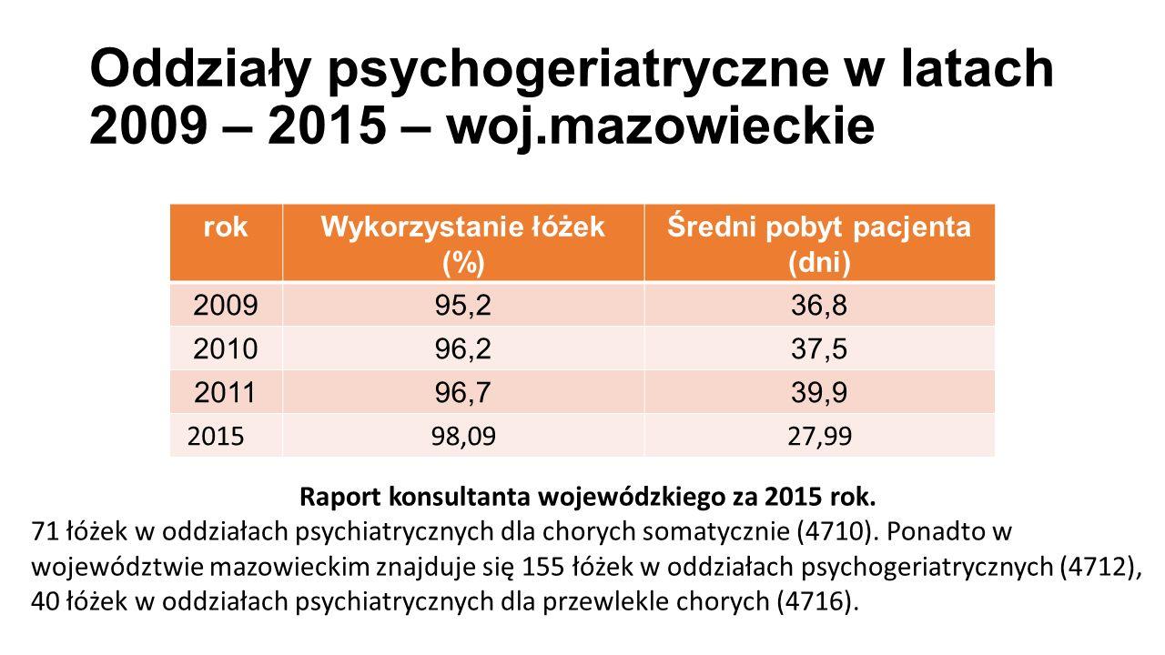 Oddziały psychogeriatryczne w latach 2009 – 2015 – woj.mazowieckie rokWykorzystanie łóżek (%) Średni pobyt pacjenta (dni) 200995,236,8 201096,237,5 201196,739,9 201598,0927,99 Raport konsultanta wojewódzkiego za 2015 rok.