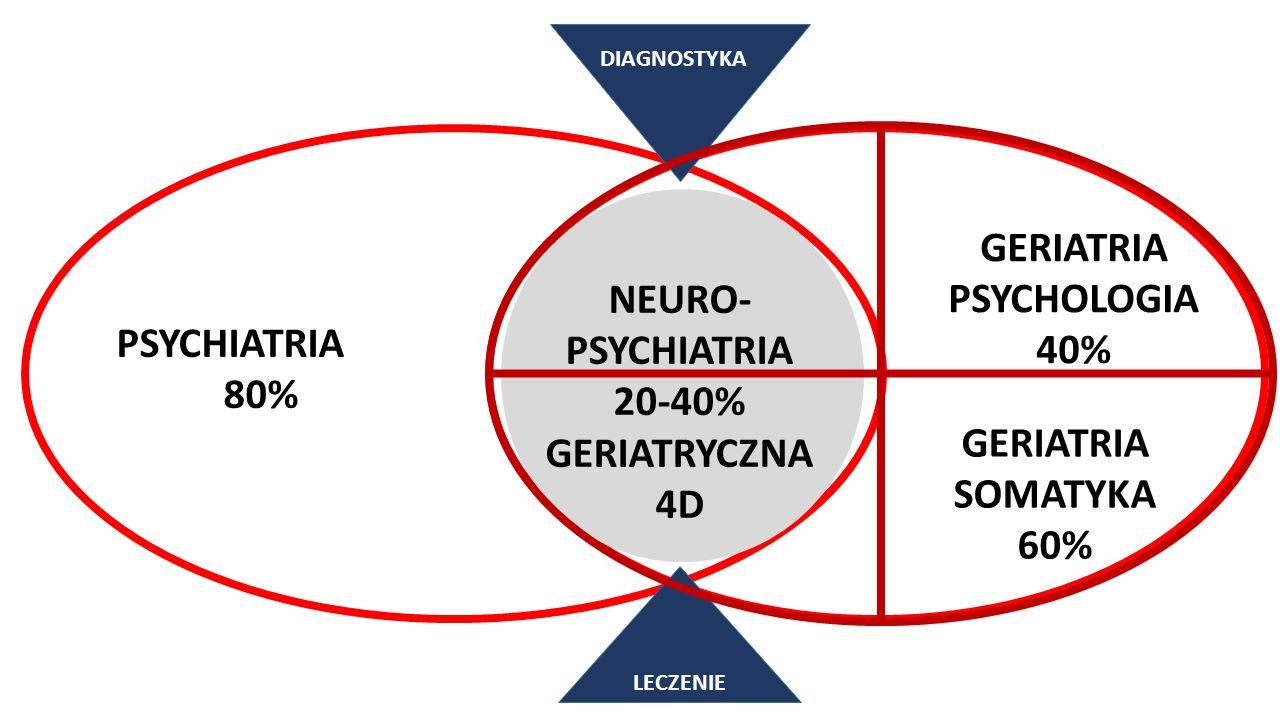 PSYCHIATRIA 80% GERIATRIA PSYCHOLOGIA 40% LECZENIE DIAGNOSTYKA NEURO- PSYCHIATRIA 20-40% GERIATRYCZNA 4D GERIATRIA SOMATYKA 60%