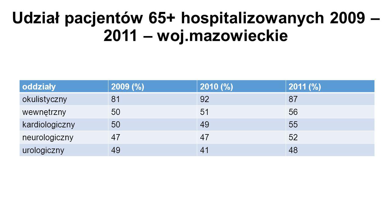 Udział pacjentów 65+ hospitalizowanych 2009 – 2011 – woj.mazowieckie oddziały2009 (%)2010 (%)2011 (%) okulistyczny819287 wewnętrzny505156 kardiologiczny504955 neurologiczny47 52 urologiczny494148