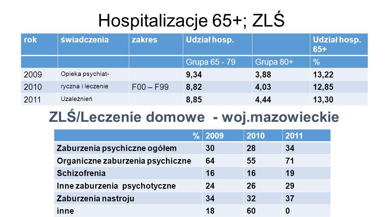 Hospitalizacje 65+; ZLŚ %200920102011 Zaburzenia psychiczne ogółem302834 Organiczne zaburzenia psychiczne645571 Schizofrenia16 19 Inne zaburzenia psychotyczne242629 Zaburzenia nastroju343237 inne18600 rokświadczeniazakresUdział hosp.Udział hosp.