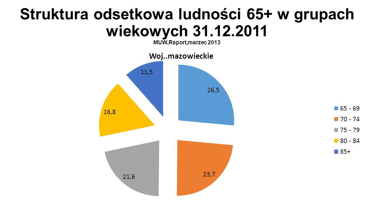 Struktura odsetkowa ludności 65+ w grupach wiekowych 31.12.2011 MUW,Raport,marzec 2013