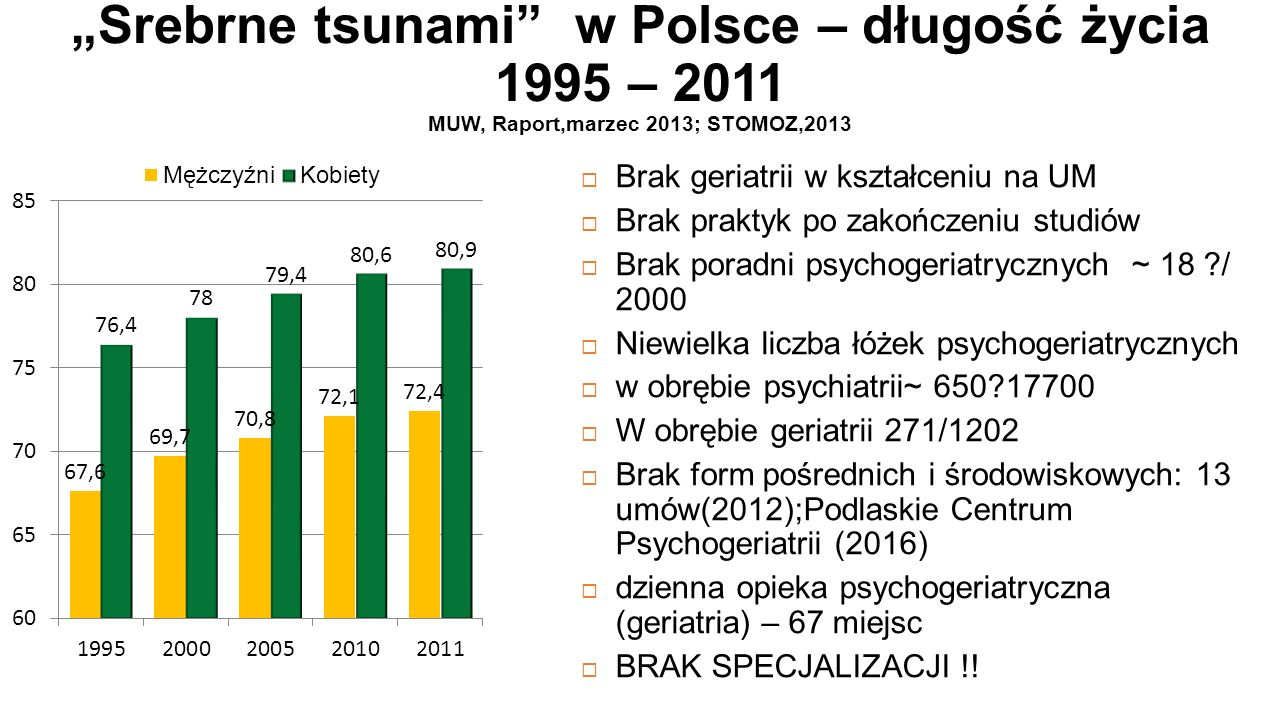 """""""Srebrne tsunami w Polsce – długość życia 1995 – 2011 MUW, Raport,marzec 2013; STOMOZ,2013  Brak geriatrii w kształceniu na UM  Brak praktyk po zakończeniu studiów  Brak poradni psychogeriatrycznych ~ 18 ?/ 2000  Niewielka liczba łóżek psychogeriatrycznych  w obrębie psychiatrii~ 650?17700  W obrębie geriatrii 271/1202  Brak form pośrednich i środowiskowych: 13 umów(2012);Podlaskie Centrum Psychogeriatrii (2016)  dzienna opieka psychogeriatryczna (geriatria) – 67 miejsc  BRAK SPECJALIZACJI !!"""