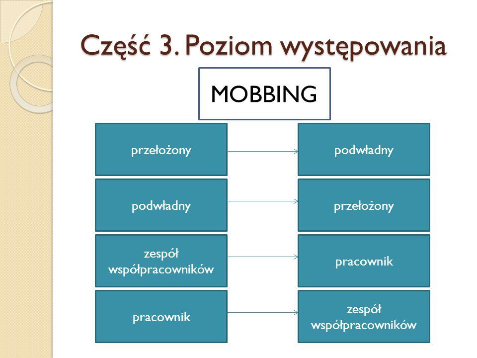 Podsumowanie szkolenia Wyjaśniono pojęcie mobbing.