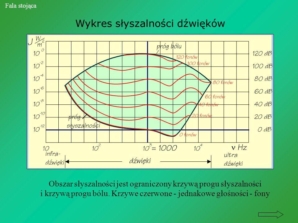 Wykres słyszalności dźwięków Fala stojąca Obszar słyszalności jest ograniczony krzywą progu słyszalności i krzywą progu bólu. Krzywe czerwone - jednak