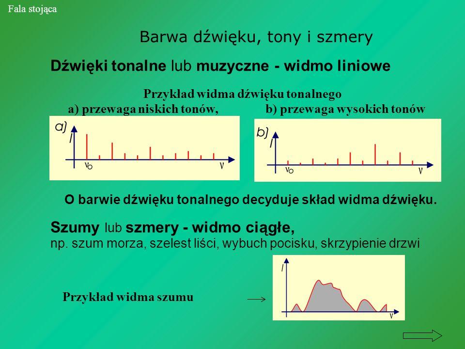 Barwa dźwięku, tony i szmery Fala stojąca Dźwięki tonalne lub muzyczne - widmo liniowe Przykład widma dźwięku tonalnego a) przewaga niskich tonów, b)