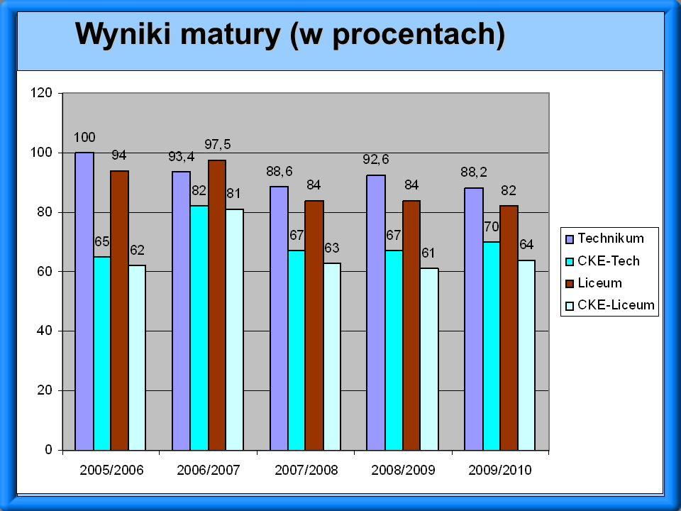 Wyniki matury (w procentach)