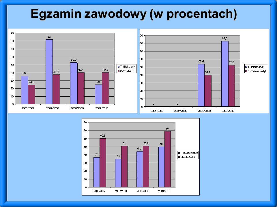 Egzamin zawodowy (w procentach)
