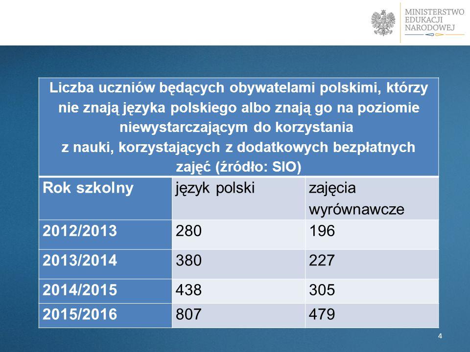 4 Liczba uczniów będących obywatelami polskimi, którzy nie znają języka polskiego albo znają go na poziomie niewystarczającym do korzystania z nauki, korzystających z dodatkowych bezpłatnych zajęć (źródło: SIO) Rok szkolnyjęzyk polski zajęcia wyrównawcze 2012/2013280196 2013/2014380227 2014/2015438305 2015/2016807479