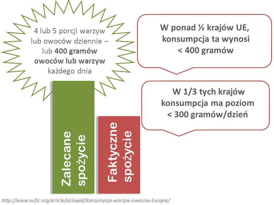 4 lub 5 porcji warzyw lub owoców dziennie – lub 400 gramów owoców lub warzyw każdego dnia W ponad ½ krajów UE, konsumpcja ta wynosi < 400 gramów Zalecane spo ż ycie Faktyczne spo ż ycie W 1/3 tych krajów konsumpcja ma poziom < 300 gramów/dzień http://www.eufic.org/article/pl/expid/Konsumpcja-warzyw-owocow-Europie/