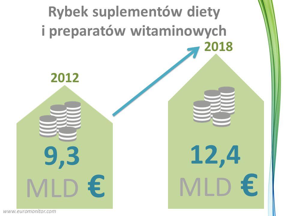 Rybek suplementów diety i preparatów witaminowych 12,4 MLD € 9,3 MLD € 2012 2018 www.euromonitor.com