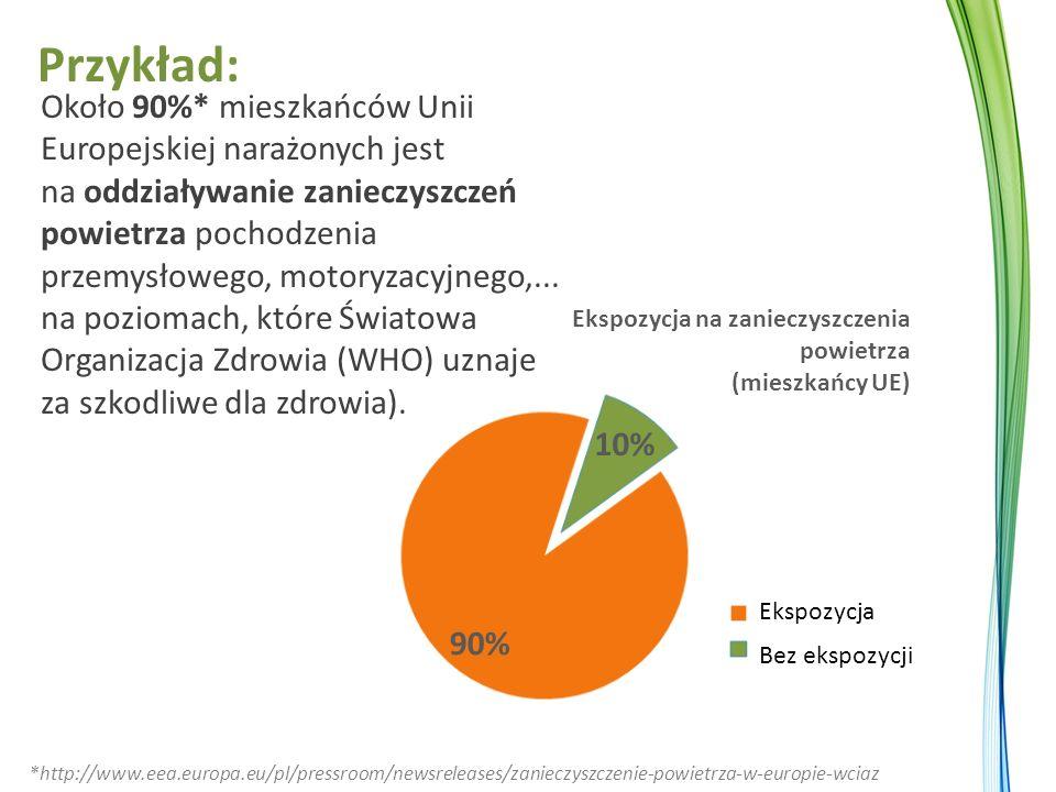 Około 90%* mieszkańców Unii Europejskiej narażonych jest na oddziaływanie zanieczyszczeń powietrza pochodzenia przemysłowego, motoryzacyjnego,...