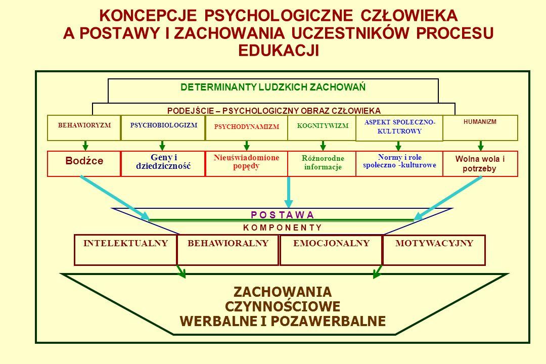 Koncepcje psychologiczne człowieka – metody zmiany postaw uczestników procesu edukacji