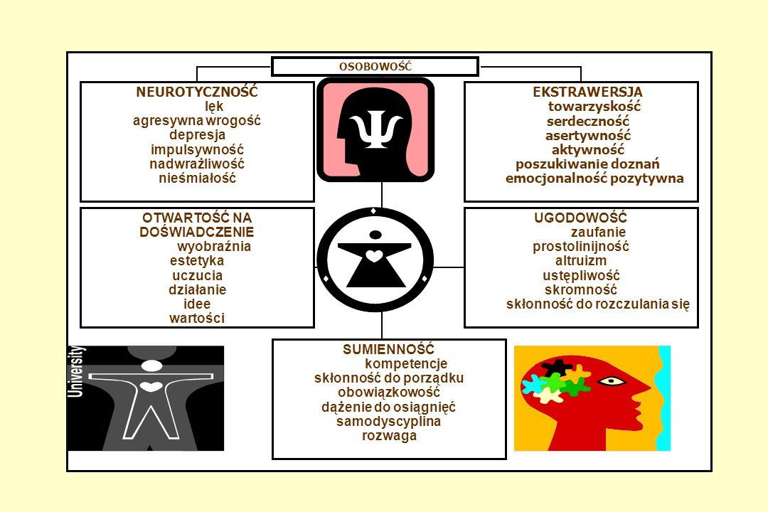 KONCEPCJE PSYCHOLOGICZNE CZŁOWIEKA BIOLOGICZNY SPOSÓB WIDZENIA CZŁOWIEKA Dla psychologów biologicznych (neuropsychologów, psychobiologów), swoistym drogowskazem w badaniach nad determinantami ludzkich zachowań jest teza, iż wszystkie działania, uczucia, myśli i emocje są związane ze zjawiskami cielesnymi.
