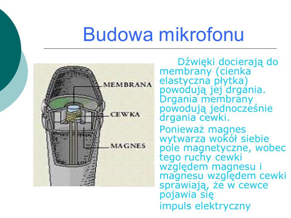 Budowa mikrofonu Dźwięki docierają do membrany (cienka elastyczna płytka) powodują jej drgania.