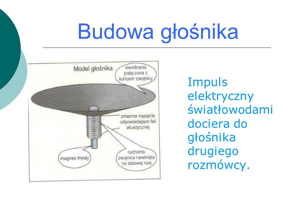 Budowa głośnika Impuls elektryczny światłowodami dociera do głośnika drugiego rozmówcy.