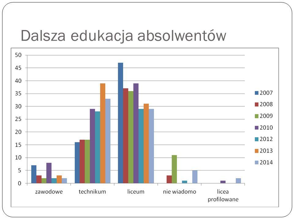 Dalsza edukacja absolwentów