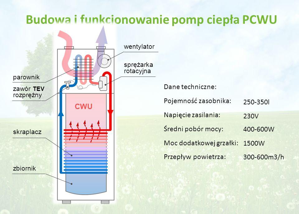 Budowa i funkcjonowanie pomp ciepła PCWU sprężarka rotacyjna wentylator skraplacz zbiornik parownik zawór TEV rozprężny CWU Dane techniczne: Pojemność zasobnika: Napięcie zasilania: Średni pobór mocy: Moc dodatkowej grzałki: Przepływ powietrza: 250-350l 230V 400-600W 1500W 300-600m3/h
