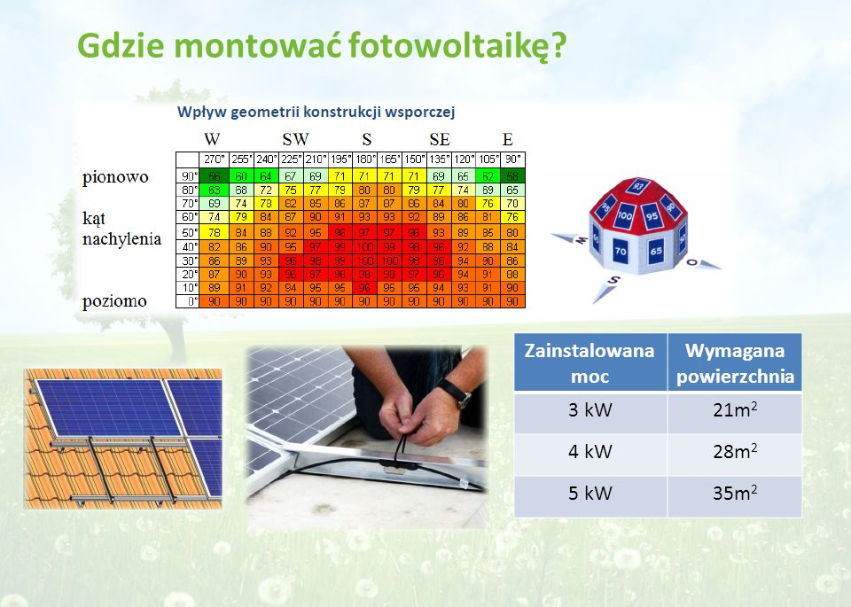 Gdzie montować fotowoltaikę? Zainstalowana moc Wymagana powierzchnia 3 kW21m 2 4 kW28m 2 5 kW35m 2