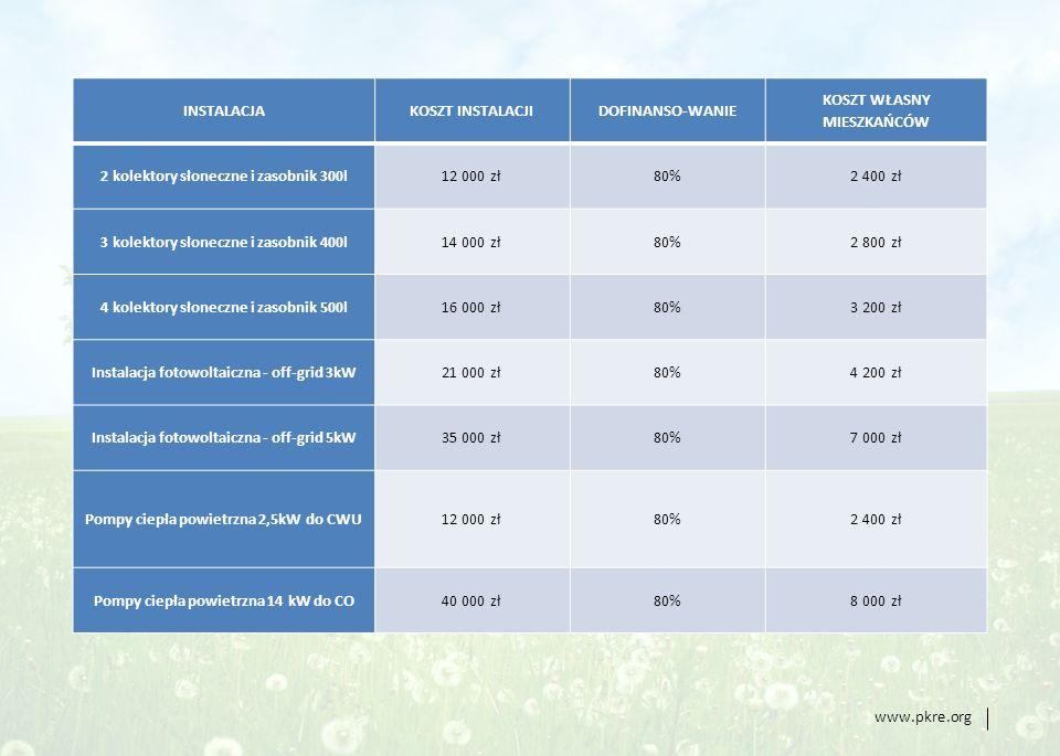 www.pkre.org INSTALACJAKOSZT INSTALACJIDOFINANSO-WANIE KOSZT WŁASNY MIESZKAŃCÓW 2 kolektory słoneczne i zasobnik 300l12 000 zł80%2 400 zł 3 kolektory słoneczne i zasobnik 400l14 000 zł80%2 800 zł 4 kolektory słoneczne i zasobnik 500l16 000 zł80%3 200 zł Instalacja fotowoltaiczna - off-grid 3kW21 000 zł80%4 200 zł Instalacja fotowoltaiczna - off-grid 5kW35 000 zł80%7 000 zł Pompy ciepła powietrzna 2,5kW do CWU12 000 zł80%2 400 zł Pompy ciepła powietrzna 14 kW do CO40 000 zł80%8 000 zł