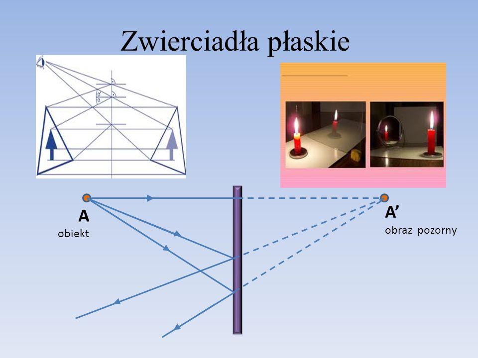 Zwierciadła płaskie A obiekt A' obraz pozorny