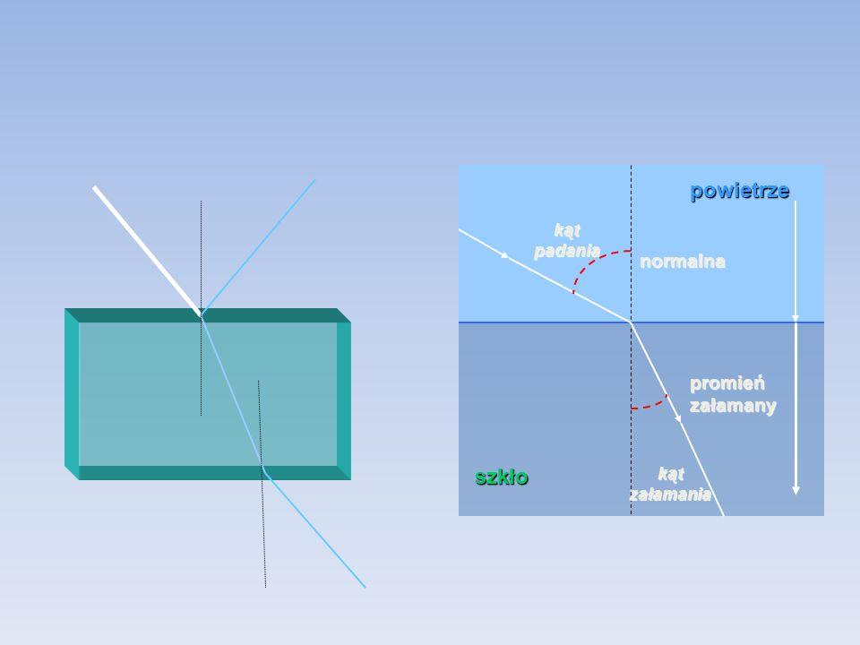 powietrze szkło promień załamany kąt załamania kąt padania normalna