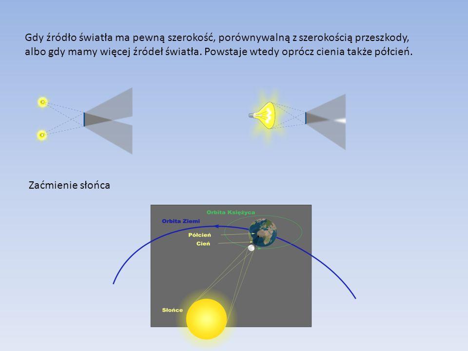 Gdy źródło światła ma pewną szerokość, porównywalną z szerokością przeszkody, albo gdy mamy więcej źródeł światła.
