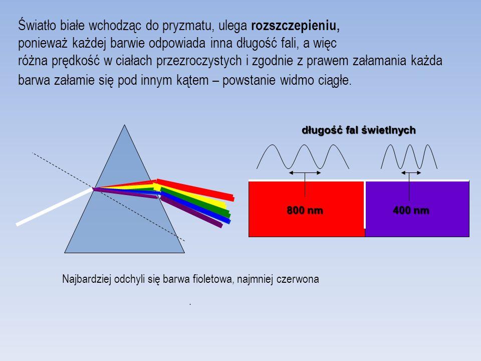Światło białe wchodząc do pryzmatu, ulega rozszczepieniu, ponieważ każdej barwie odpowiada inna długość fali, a więc różna prędkość w ciałach przezroczystych i zgodnie z prawem załamania każda barwa załamie się pod innym kątem – powstanie widmo ciągłe.
