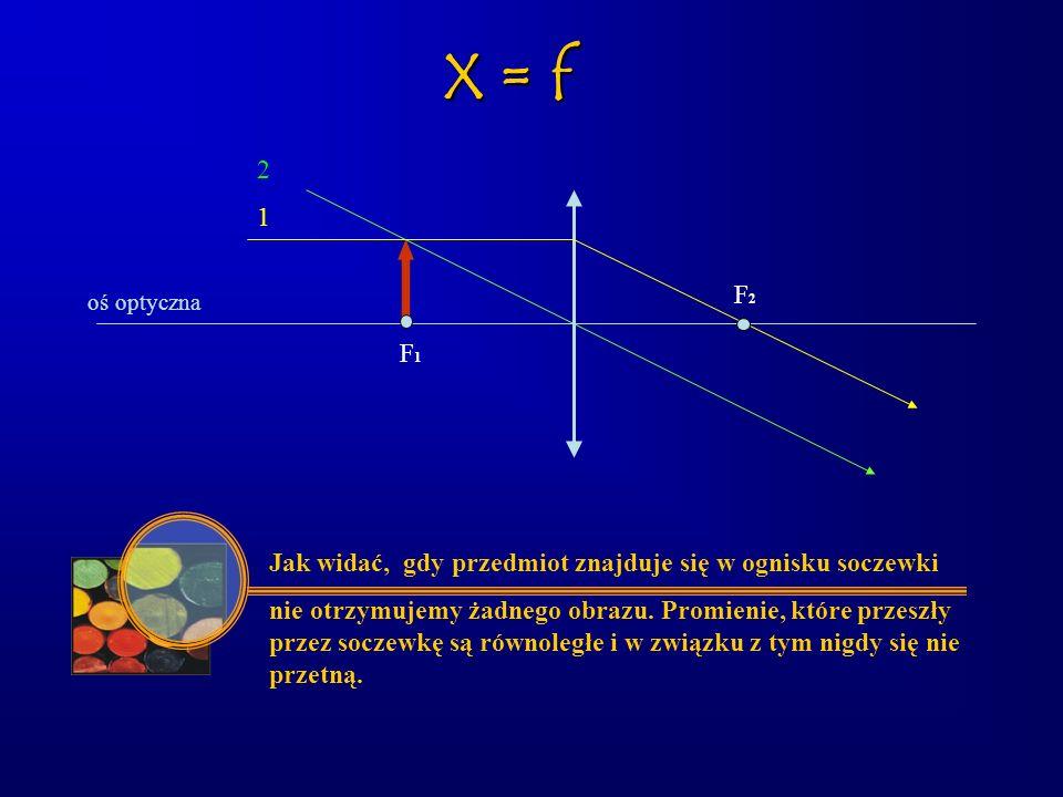 oś optyczna F1F1 F2F2 Jak widać, gdy przedmiot znajduje się w ognisku soczewki nie otrzymujemy żadnego obrazu. Promienie, które przeszły przez soczewk