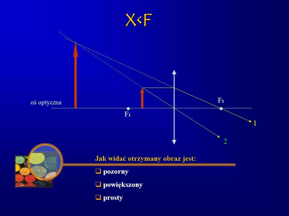 Podsumowanie y > 2f Odległość przedmiotu Odległość obrazu Otrzymany obraz x > 2ff < y < 2f x = 2fy = 2f x = f x < fy < 0 f < x < 2f rzeczywisty, pomniejszony, odwrócony rzeczywisty, powiększony, odwrócony rzeczywisty, równy, odwrócony pozorny, powiększony, prosty brak obrazu