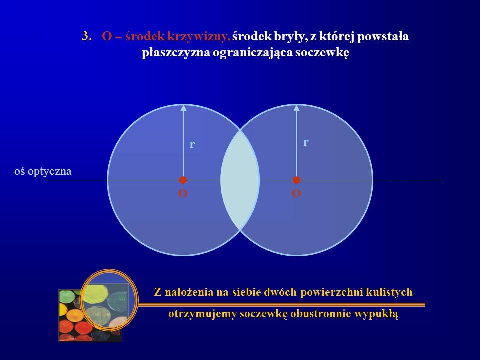 3. O – środek krzywizny, środek bryły, z której powstała płaszczyzna ograniczająca soczewkę r O r Z nałożenia na siebie dwóch powierzchni kulistych ot