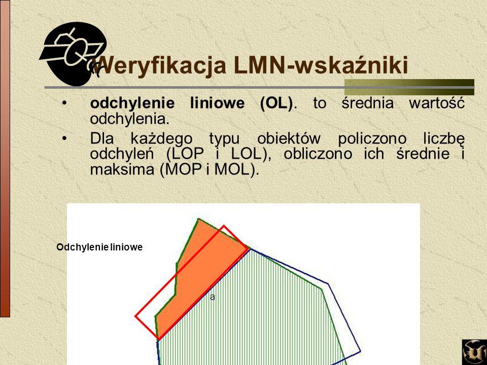 Odchylenie liniowe Weryfikacja LMN-wskaźniki odchylenie liniowe (OL).