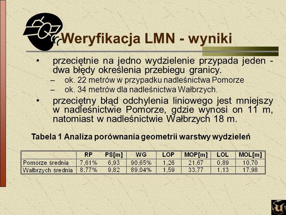 Weryfikacja LMN - wyniki przeciętnie na jedno wydzielenie przypada jeden - dwa błędy określenia przebiegu granicy.