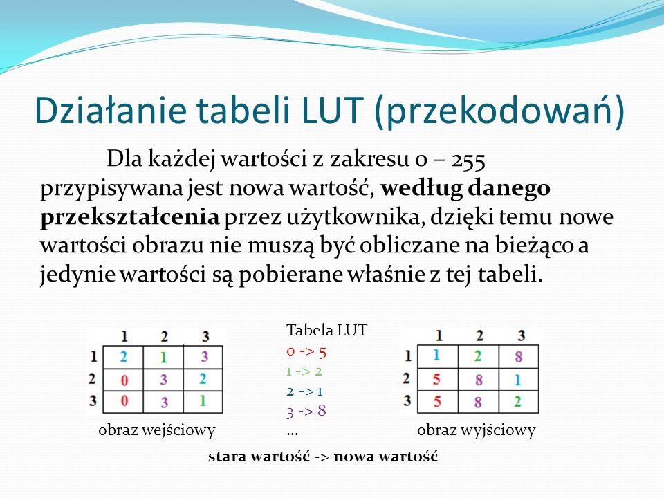 Działanie tabeli LUT (przekodowań) Dla każdej wartości z zakresu 0 – 255 przypisywana jest nowa wartość, według danego przekształcenia przez użytkownika, dzięki temu nowe wartości obrazu nie muszą być obliczane na bieżąco a jedynie wartości są pobierane właśnie z tej tabeli.