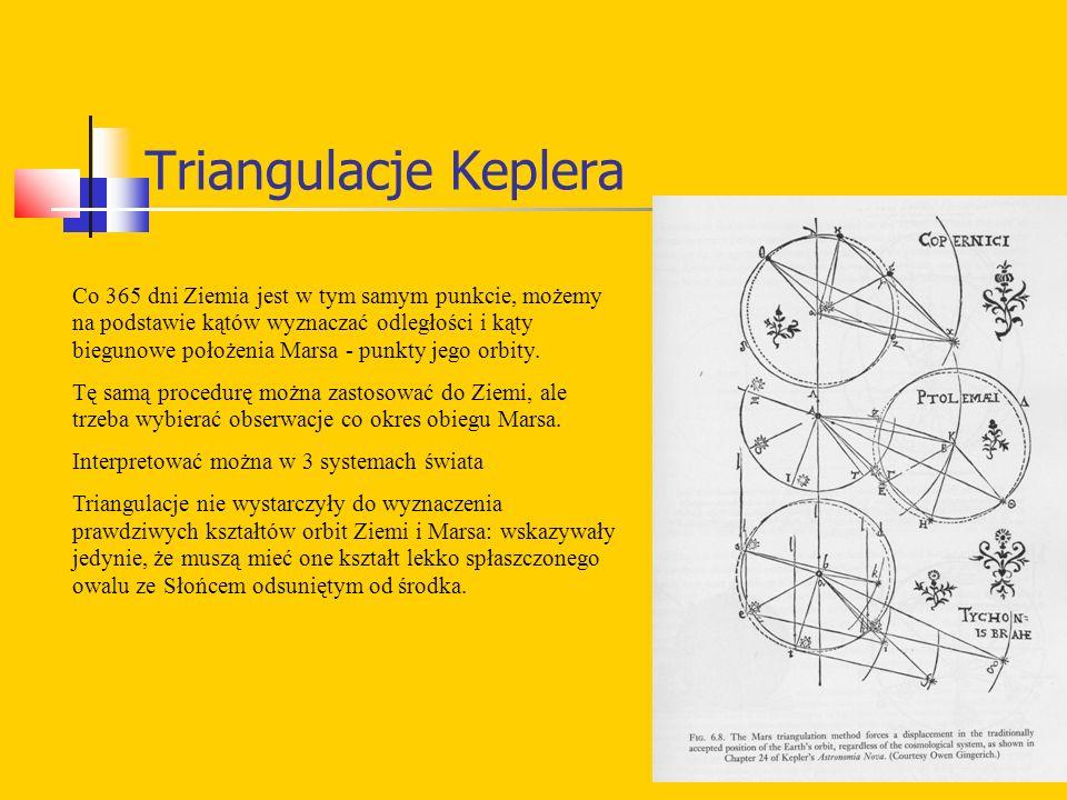 Triangulacje Keplera Co 365 dni Ziemia jest w tym samym punkcie, możemy na podstawie kątów wyznaczać odległości i kąty biegunowe położenia Marsa - punkty jego orbity.