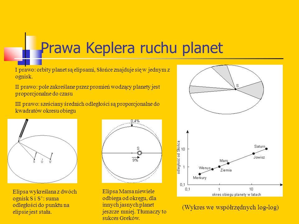 Prawa Keplera ruchu planet Elipsa wykreślana z dwóch ognisk S i S': suma odległości do punktu na elipsie jest stała.