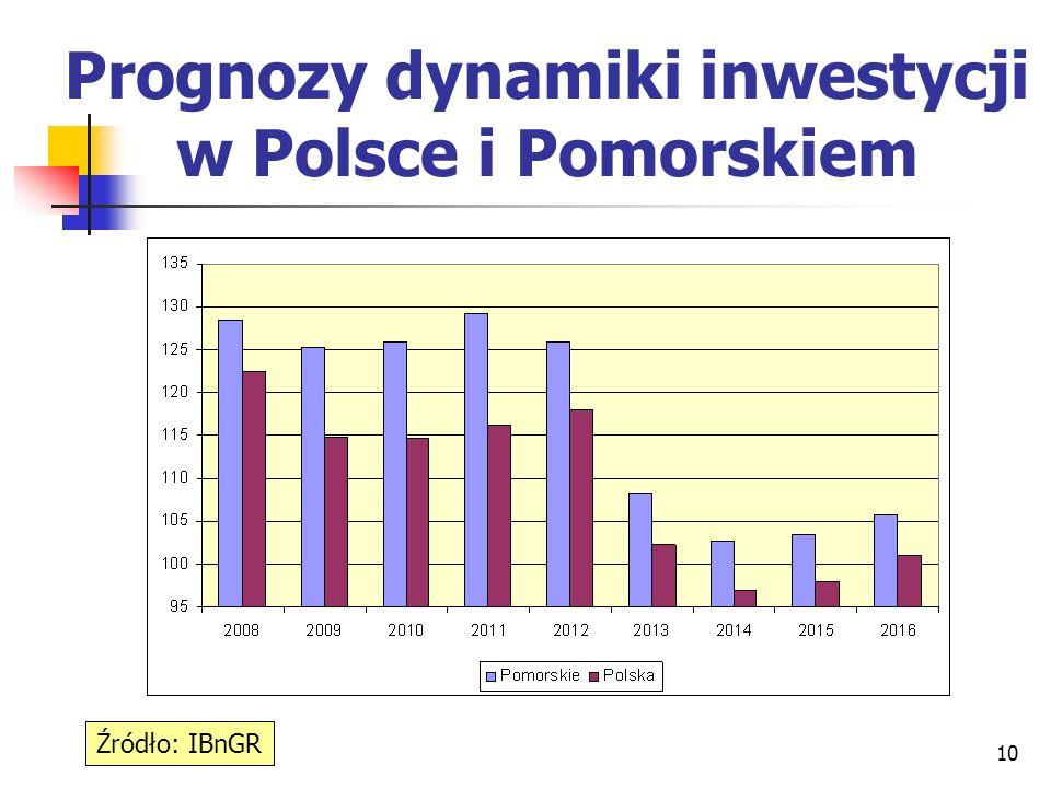 10 Prognozy dynamiki inwestycji w Polsce i Pomorskiem Źródło: IBnGR