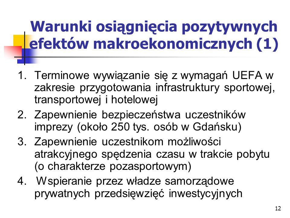 12 Warunki osiągnięcia pozytywnych efektów makroekonomicznych (1) 1.Terminowe wywiązanie się z wymagań UEFA w zakresie przygotowania infrastruktury sportowej, transportowej i hotelowej 2.Zapewnienie bezpieczeństwa uczestników imprezy (około 250 tys.