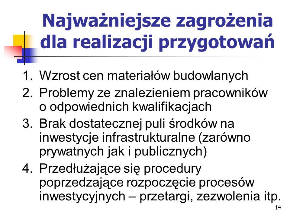 14 Najważniejsze zagrożenia dla realizacji przygotowań 1.Wzrost cen materiałów budowlanych 2.Problemy ze znalezieniem pracowników o odpowiednich kwalifikacjach 3.Brak dostatecznej puli środków na inwestycje infrastrukturalne (zarówno prywatnych jak i publicznych) 4.Przedłużające się procedury poprzedzające rozpoczęcie procesów inwestycyjnych – przetargi, zezwolenia itp.