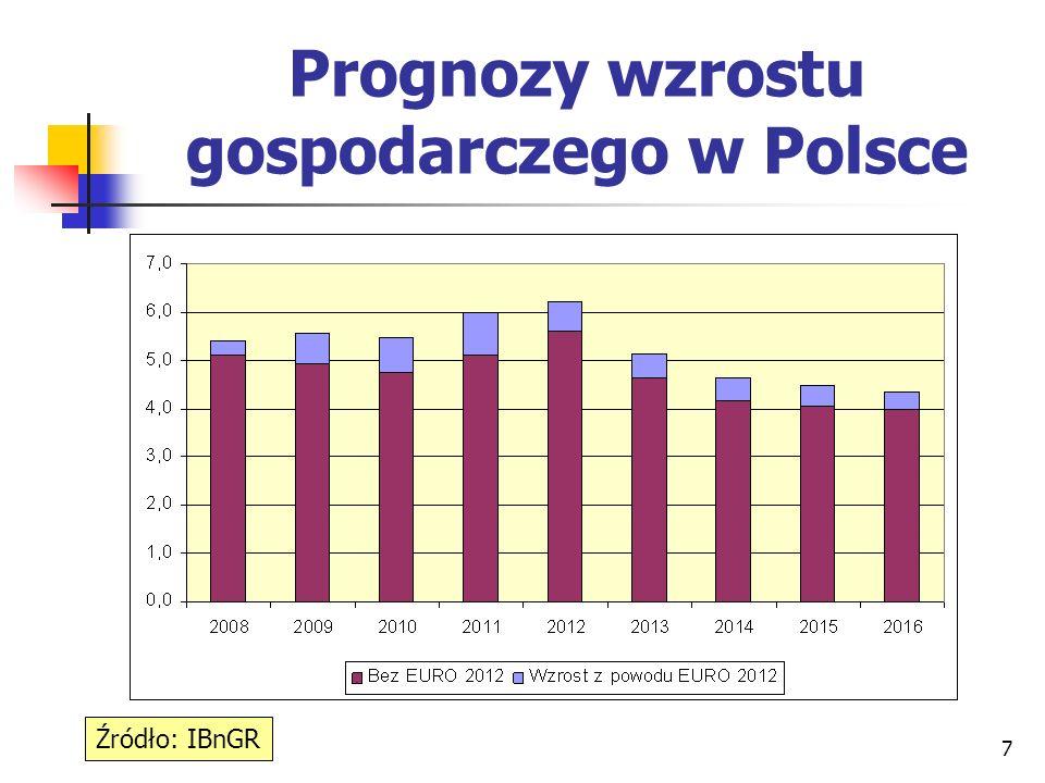 8 Prognozy wzrostu gosp. w Polsce i Pomorskiem Źródło: IBnGR