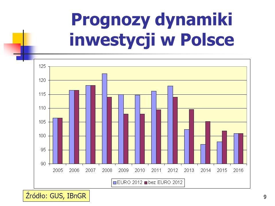 9 Prognozy dynamiki inwestycji w Polsce Źródło: GUS, IBnGR