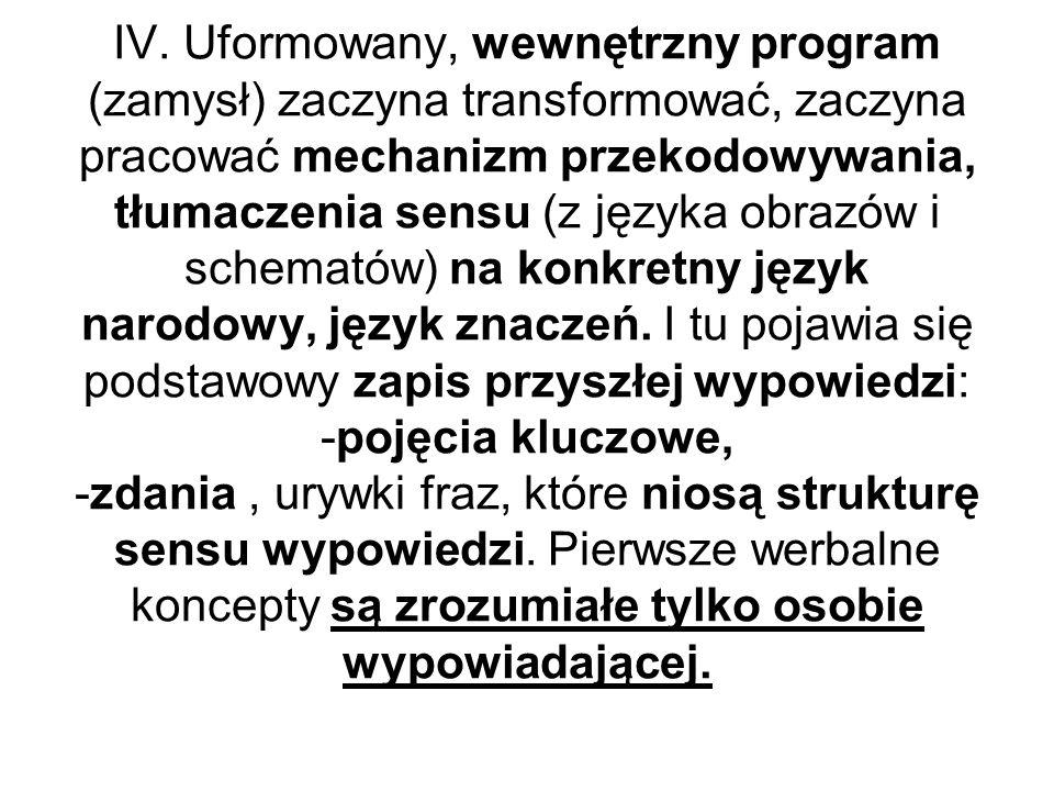 IV. Uformowany, wewnętrzny program (zamysł) zaczyna transformować, zaczyna pracować mechanizm przekodowywania, tłumaczenia sensu (z języka obrazów i s