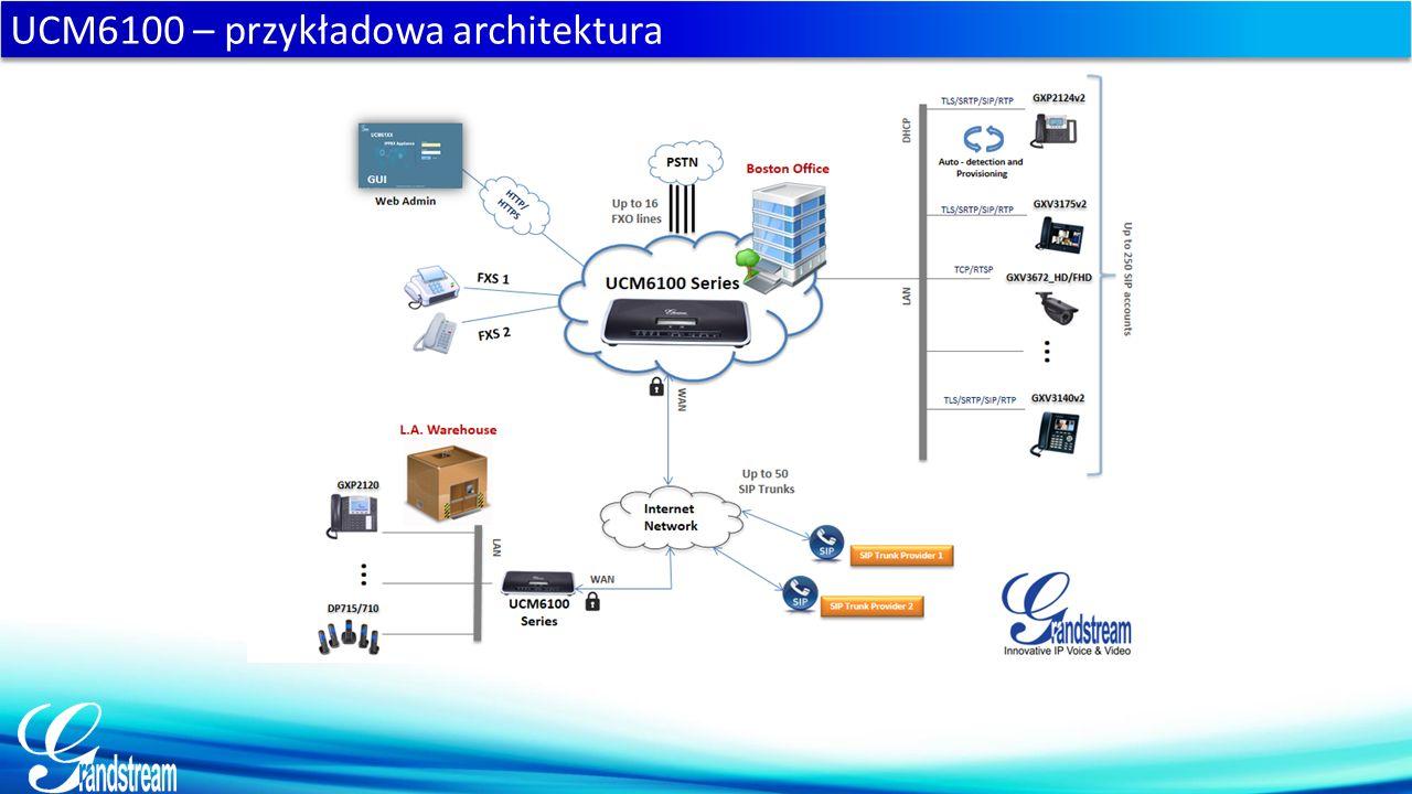 Office A UCM6100 – przykładowa architektura