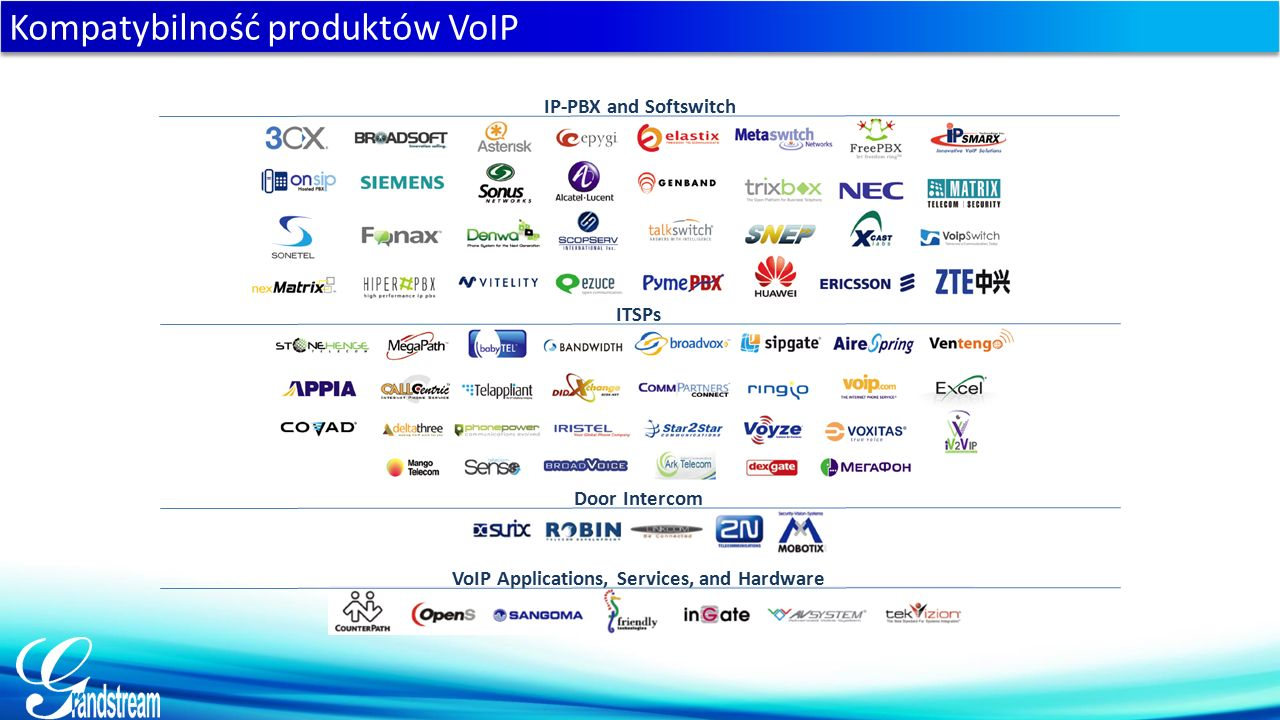 Kompatybilność produktów VoIP ITSPs Door Intercom VoIP Applications, Services, and Hardware VoIP Interoperability IP-PBX and Softswitch