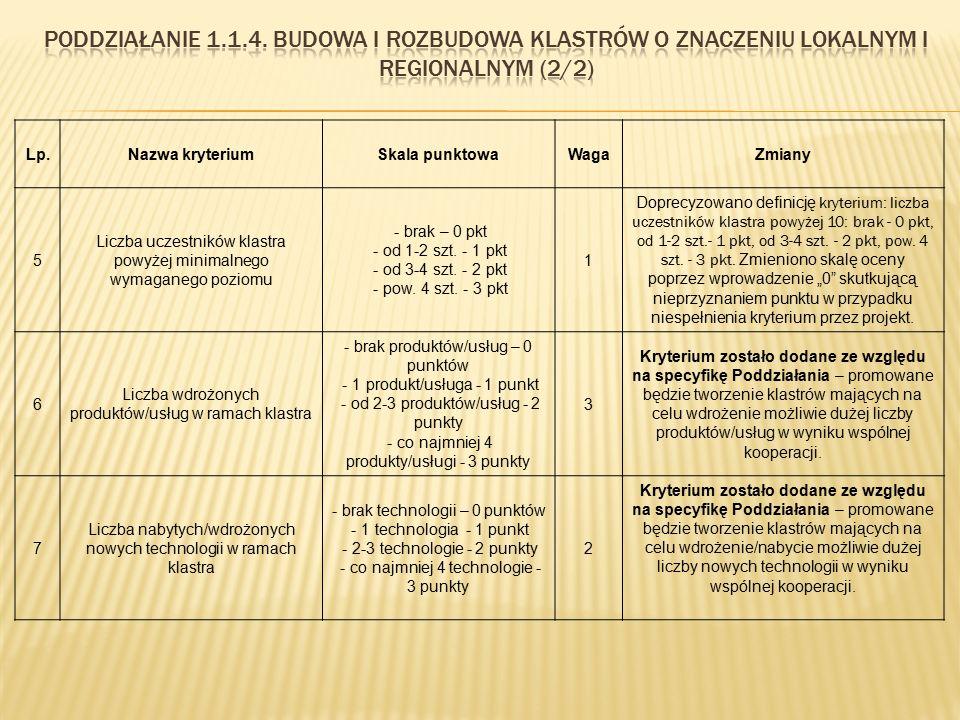 Lp.Nazwa kryteriumSkala punktowaWagaZmiany 5 Liczba uczestników klastra powyżej minimalnego wymaganego poziomu - brak – 0 pkt - od 1-2 szt. - 1 pkt -