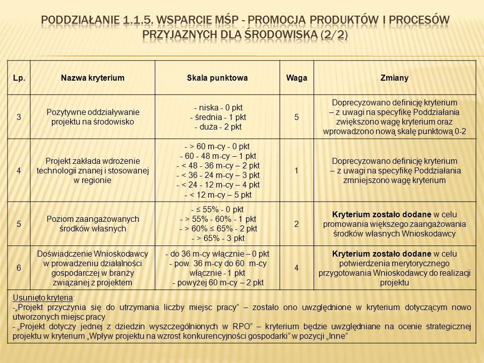 Lp.Nazwa kryteriumSkala punktowaWagaZmiany 3 Pozytywne oddziaływanie projektu na środowisko - niska - 0 pkt - średnia - 1 pkt - duża - 2 pkt 5 Doprecy