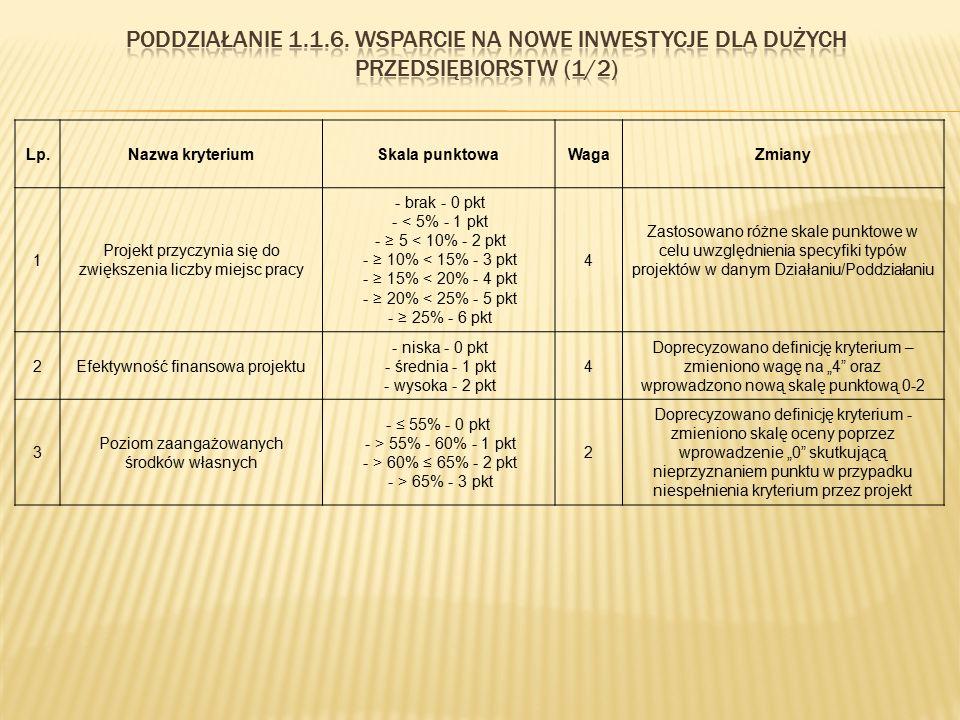 Lp.Nazwa kryteriumSkala punktowaWagaZmiany 1 Projekt przyczynia się do zwiększenia liczby miejsc pracy - brak - 0 pkt - < 5% - 1 pkt - ≥ 5 < 10% - 2 p